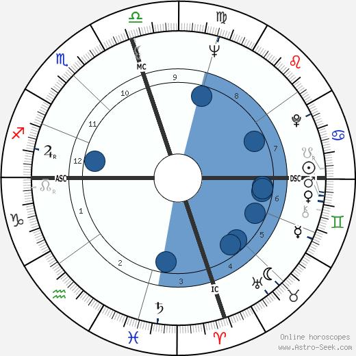 William Levada wikipedia, horoscope, astrology, instagram