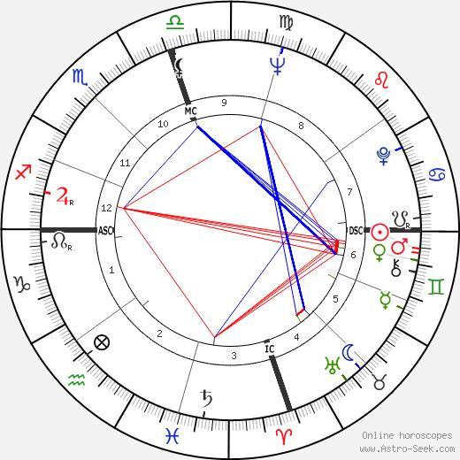 William Levada birth chart, William Levada astro natal horoscope, astrology
