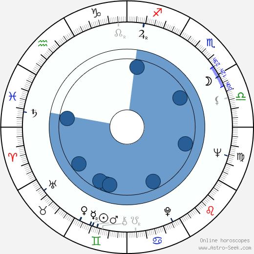 Zsolt Kézdi-Kovács wikipedia, horoscope, astrology, instagram