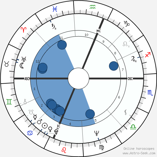 Albert Ayler horoscope, astrology, sign, zodiac, date of birth, instagram