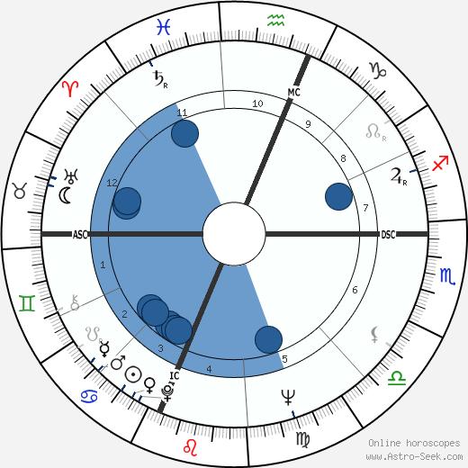 Albert Ayler wikipedia, horoscope, astrology, instagram
