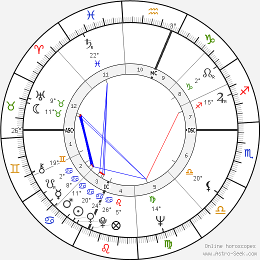 Albert Ayler birth chart, biography, wikipedia 2018, 2019