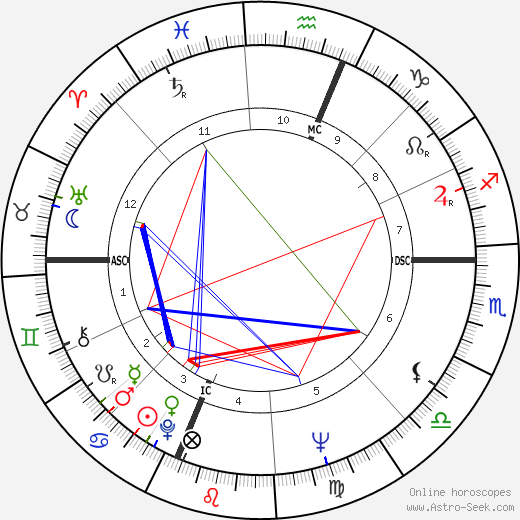 Albert Ayler astro natal birth chart, Albert Ayler horoscope, astrology
