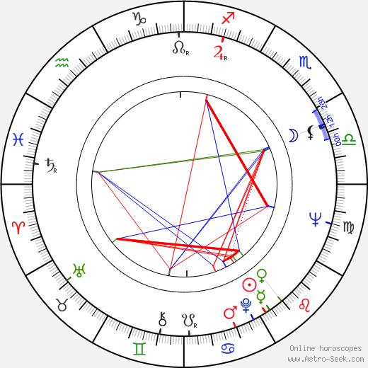 August Schellenberg tema natale, oroscopo, August Schellenberg oroscopi gratuiti, astrologia