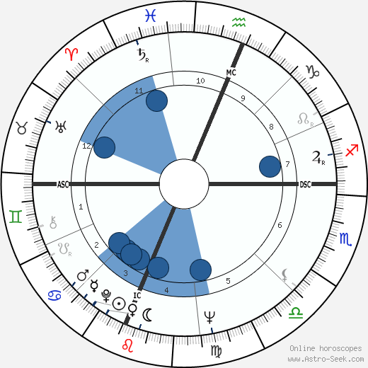 Barbara Mikulski wikipedia, horoscope, astrology, instagram