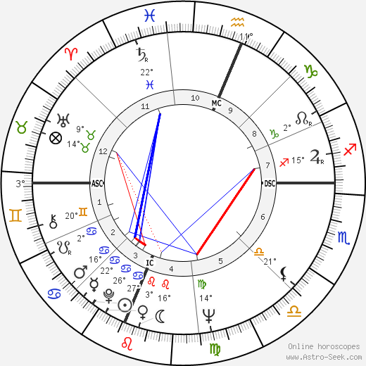 Barbara Mikulski birth chart, biography, wikipedia 2018, 2019