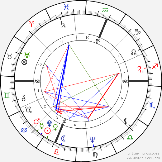 Barbara Mikulski astro natal birth chart, Barbara Mikulski horoscope, astrology