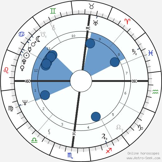 Bill Groman wikipedia, horoscope, astrology, instagram
