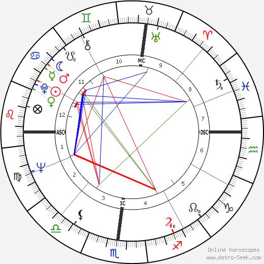 Bill Groman день рождения гороскоп, Bill Groman Натальная карта онлайн