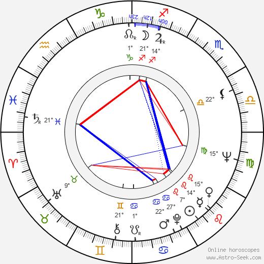 Buddy Guy birth chart, biography, wikipedia 2019, 2020