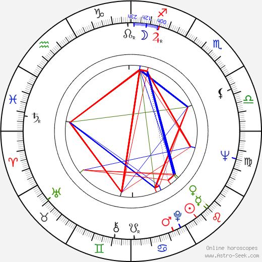 Buddy Guy astro natal birth chart, Buddy Guy horoscope, astrology