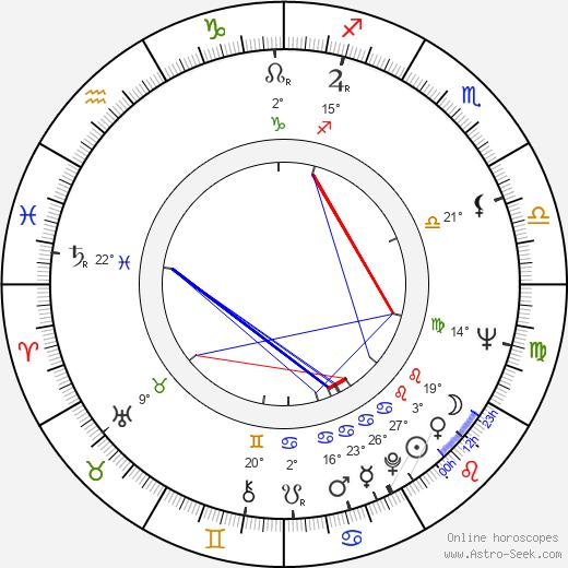 Christian Rode birth chart, biography, wikipedia 2018, 2019