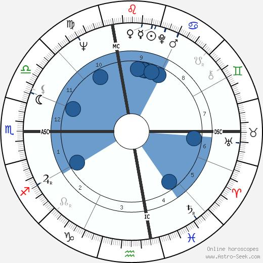 Dave Sime wikipedia, horoscope, astrology, instagram