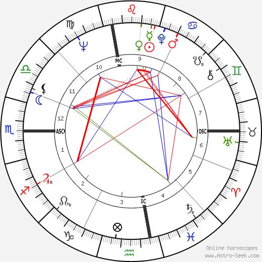 Дэйв Сайм Dave Sime день рождения гороскоп, Dave Sime Натальная карта онлайн