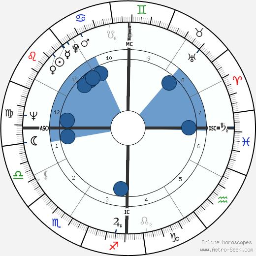 Don Drysdale wikipedia, horoscope, astrology, instagram