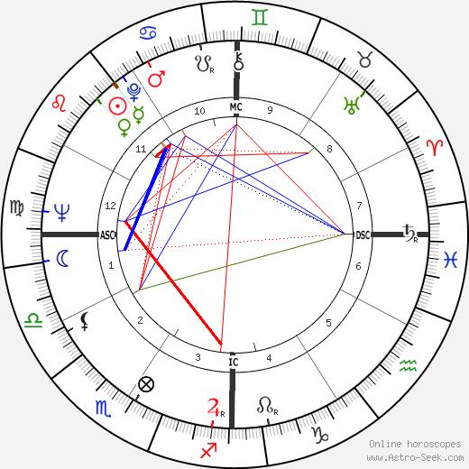 Don Drysdale tema natale, oroscopo, Don Drysdale oroscopi gratuiti, astrologia