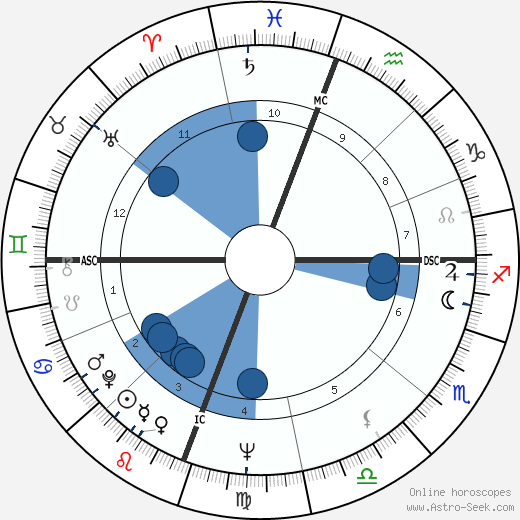 Elizabeth Dole wikipedia, horoscope, astrology, instagram