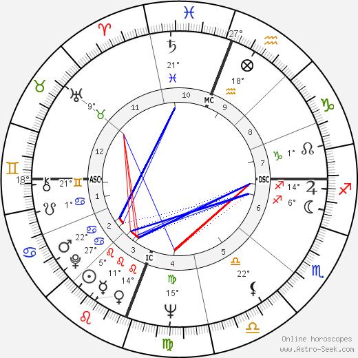 Elizabeth Dole birth chart, biography, wikipedia 2020, 2021