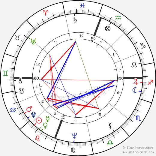 Elizabeth Dole birth chart, Elizabeth Dole astro natal horoscope, astrology