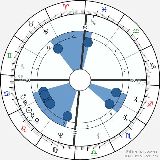 Garry Sobers wikipedia, horoscope, astrology, instagram