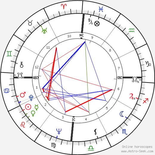 Garry Sobers день рождения гороскоп, Garry Sobers Натальная карта онлайн