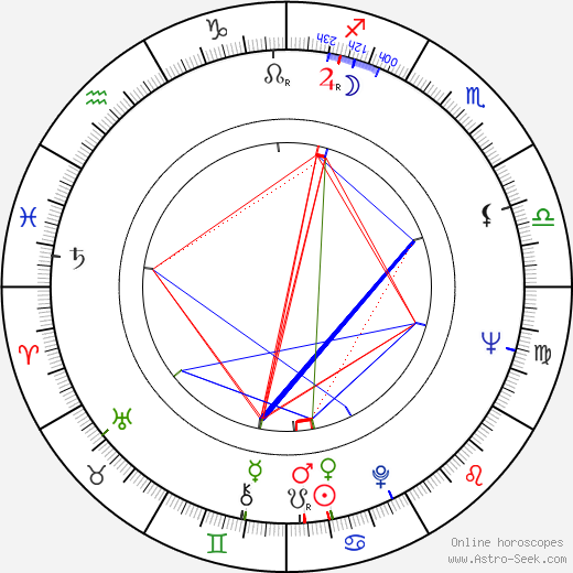 Géza Hofi astro natal birth chart, Géza Hofi horoscope, astrology
