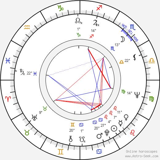 Gueorgui Stoyanov birth chart, biography, wikipedia 2020, 2021