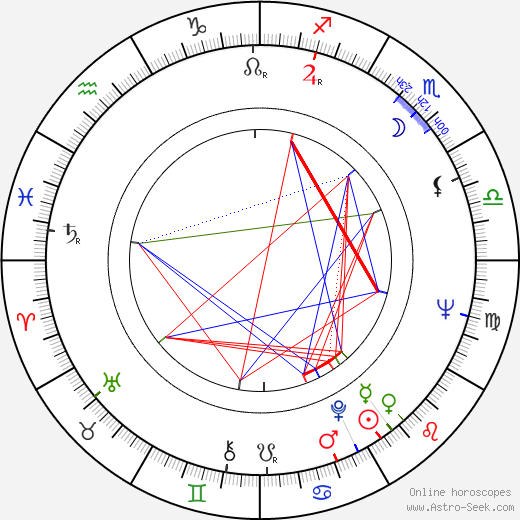 Gueorgui Stoyanov birth chart, Gueorgui Stoyanov astro natal horoscope, astrology