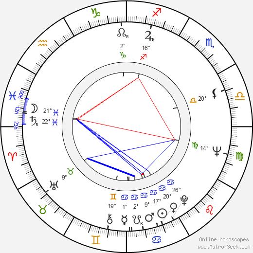 James Hampton birth chart, biography, wikipedia 2018, 2019