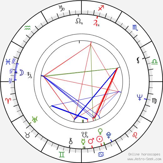 James Hampton astro natal birth chart, James Hampton horoscope, astrology
