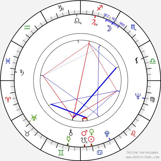Jana Štroblová день рождения гороскоп, Jana Štroblová Натальная карта онлайн