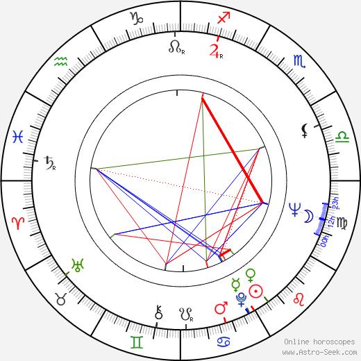 Jaroslav Čejka birth chart, Jaroslav Čejka astro natal horoscope, astrology