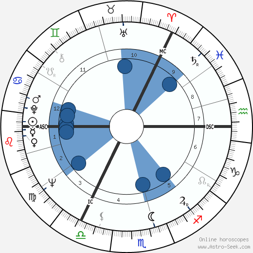 Jim Galloway wikipedia, horoscope, astrology, instagram