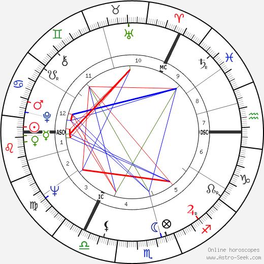Jim Galloway день рождения гороскоп, Jim Galloway Натальная карта онлайн