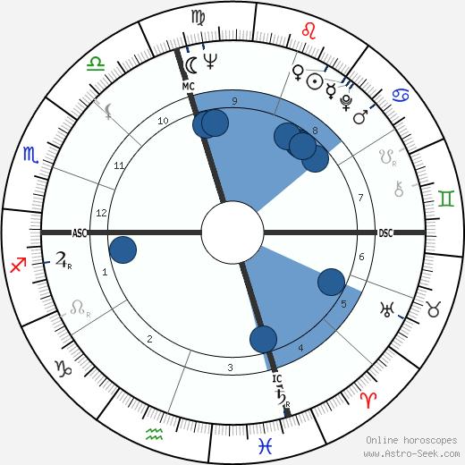 John Korty wikipedia, horoscope, astrology, instagram