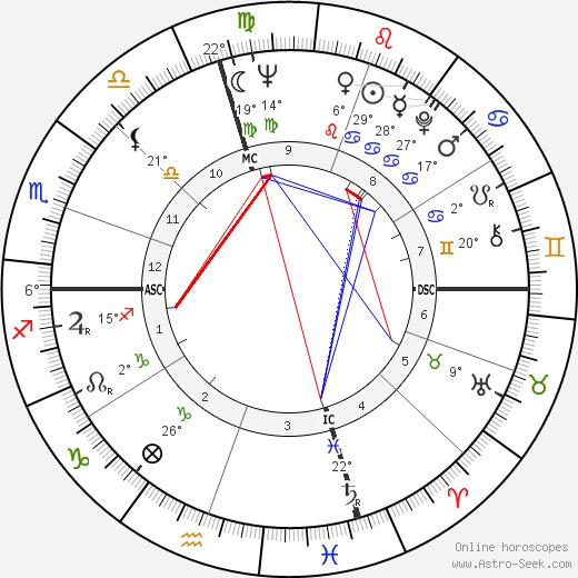 John Korty birth chart, biography, wikipedia 2020, 2021