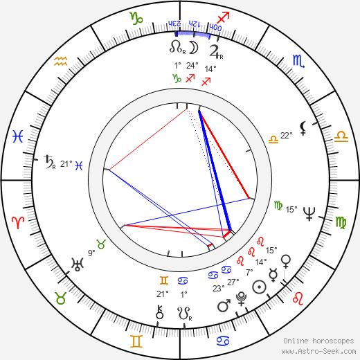 John P. Ryan birth chart, biography, wikipedia 2019, 2020