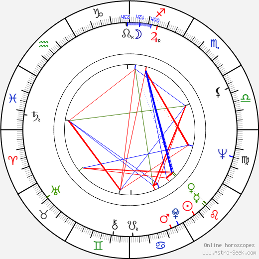 John P. Ryan astro natal birth chart, John P. Ryan horoscope, astrology