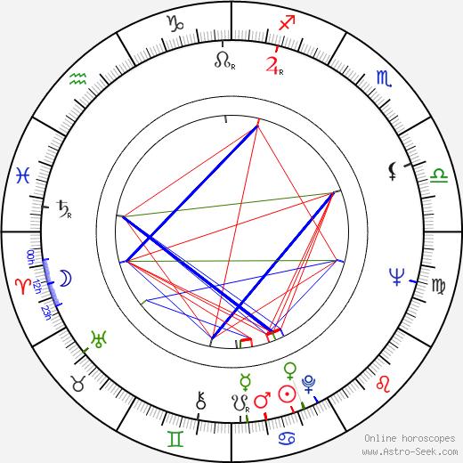 John Stride birth chart, John Stride astro natal horoscope, astrology