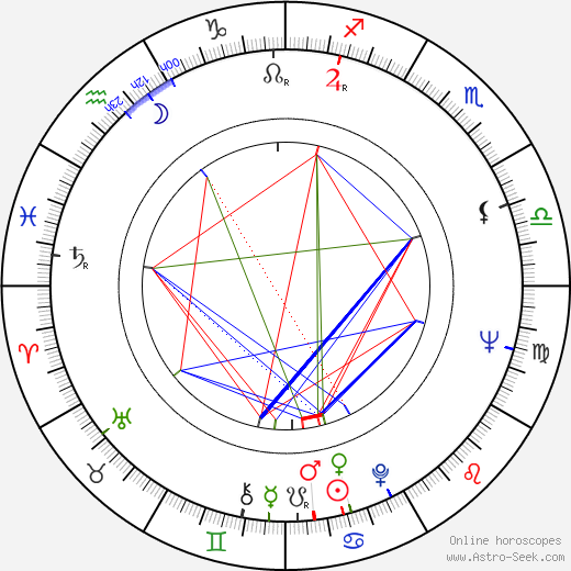 Karel Hábl astro natal birth chart, Karel Hábl horoscope, astrology