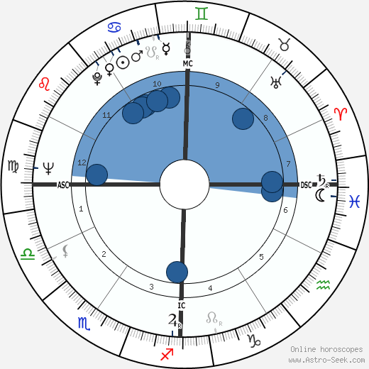 Lino Banfi wikipedia, horoscope, astrology, instagram