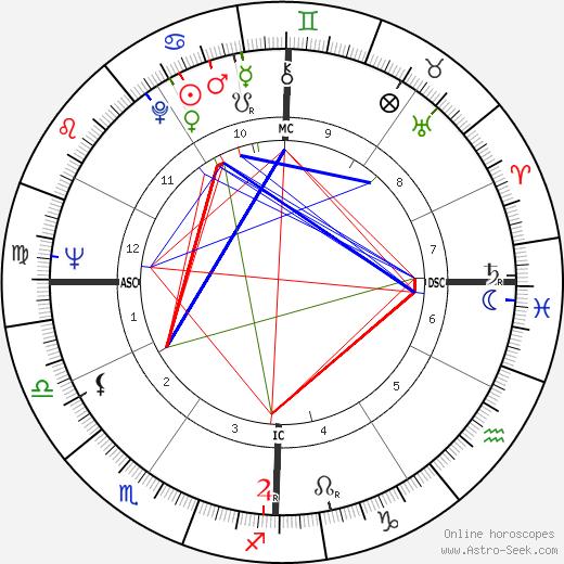 Lino Banfi день рождения гороскоп, Lino Banfi Натальная карта онлайн