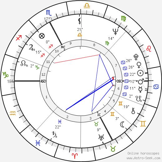 Marisa Allasio tema natale, biography, Biografia da Wikipedia 2020, 2021