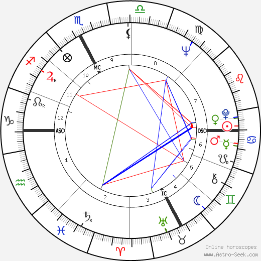 Marisa Allasio tema natale, oroscopo, Marisa Allasio oroscopi gratuiti, astrologia