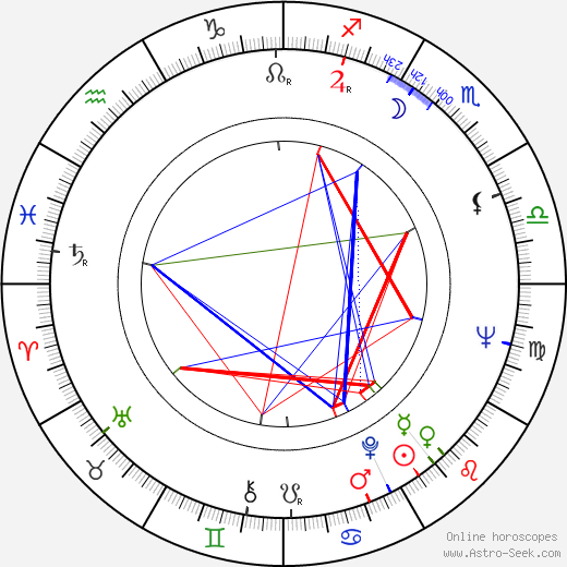 Milan Uhde astro natal birth chart, Milan Uhde horoscope, astrology