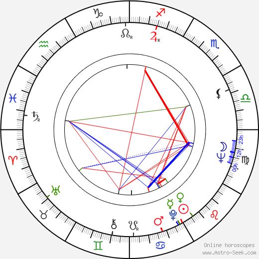 Nancy Dow birth chart, Nancy Dow astro natal horoscope, astrology