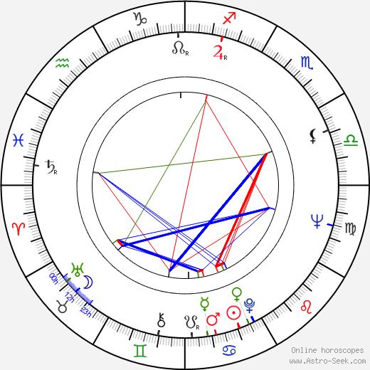 Nils Lundgren tema natale, oroscopo, Nils Lundgren oroscopi gratuiti, astrologia