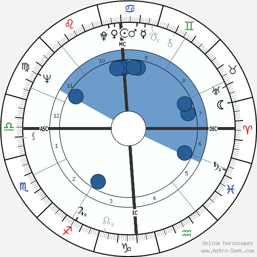 Nina Divíšková wikipedia, horoscope, astrology, instagram