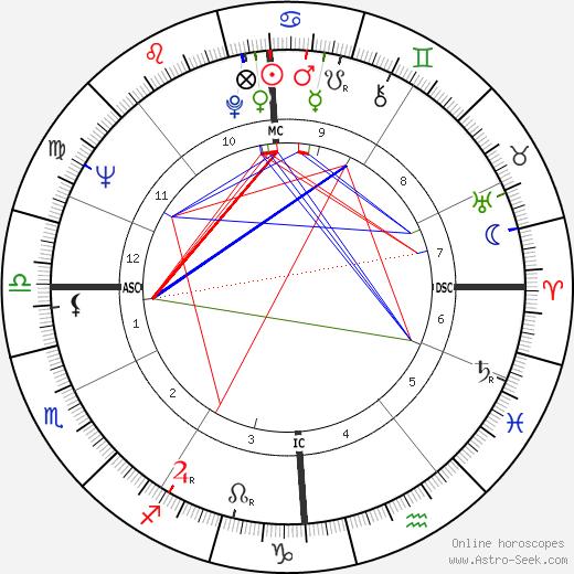 Nina Divíšková astro natal birth chart, Nina Divíšková horoscope, astrology
