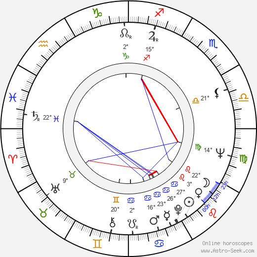 Pedro Stocki birth chart, biography, wikipedia 2019, 2020